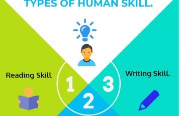 TYPES OF HUMAN SKILLS